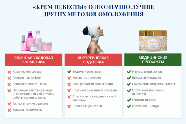 сравнение крема с другими методами омоложения