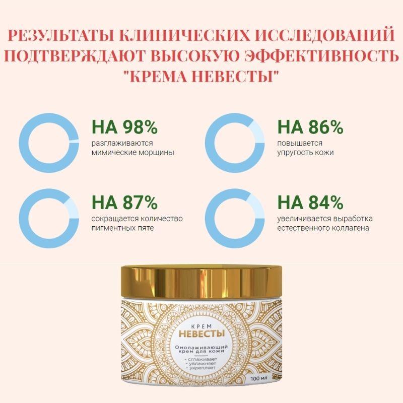 результаты исследований крема